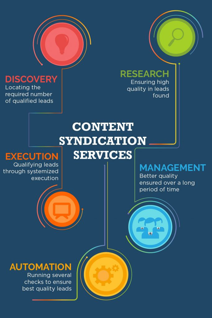 Content-Syndication-Service-infographic