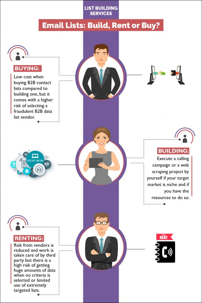 List-Building-Services-Infography